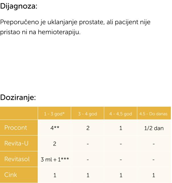 RAK PROSTATE 2